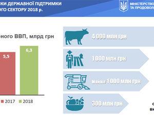 Клієнти ПриватБанку отримали найбільше держкомпенсацій на придбання сільгосптехніки