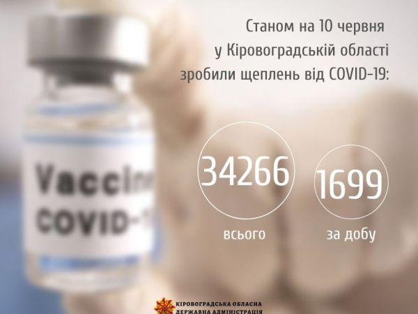 Кіровоградщина: Скільки за добу вакцинували мешканців області?