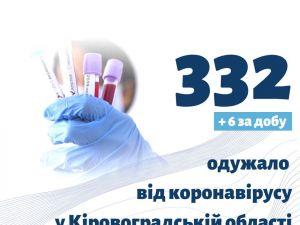 20 травня. Кіровоградська область: 98 мешканців регіону продовжують хворіти на COVID-19