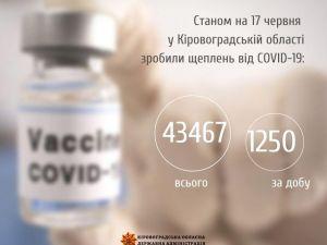 Мешканці області масово вакцинуються