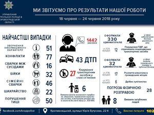 Патрульна поліція Кропивницького звітує за тиждень своєї роботи