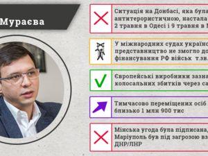Чотири з п'яти заяв депутата Мураєва не відповідають дійсності