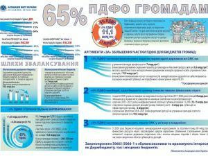 Кошти платників ПДФО мають спрямовуватись на розвиток громад Кіровоградщини