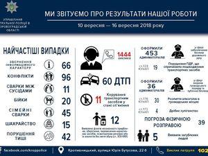 Патрульна поліція Кропивницького звітує за минулий тиждень роботи
