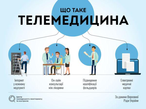 Лікарська підтримка он-лайн. Навіщо Україні телемедицина?