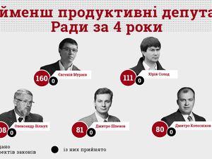 Стало відомо, хто з народних депутатів марнує гроші своїх виборців (ІНФОГРАФІКА)