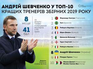 Україна футбольна: готуємось до Євро-2020