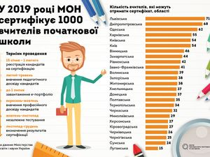 ЗНО для вчителя. 5 міфів про сертифікацію