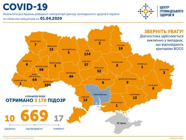 На Кіровоградщині збільшилась кількість хворих на коронавірус (ОНОВЛЕНО)