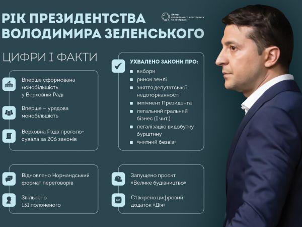 Що вдалося Зеленському за рік президентства?