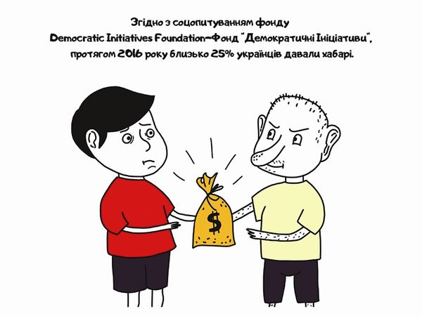 Кіровоградщина — на другому місці по хабарах в Україні