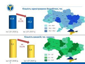 На Кіровоградщині зменшився рівень безробіття