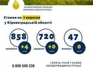 За останню добу на Кіровоградщині виявили чотирьох хворих на коронавірус