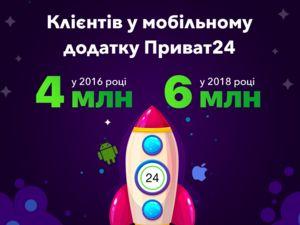 Мобільним банком Приват24 користуються шість мільйонів українців