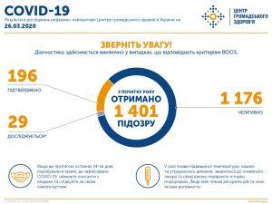 В Україні підтверджено 196 випадків COVID-19