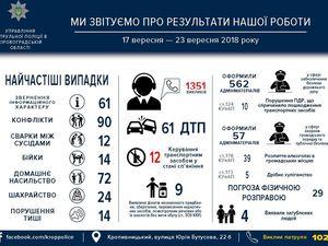 Патрульна поліція Кропивницького звітує за роботу на минулому тижні
