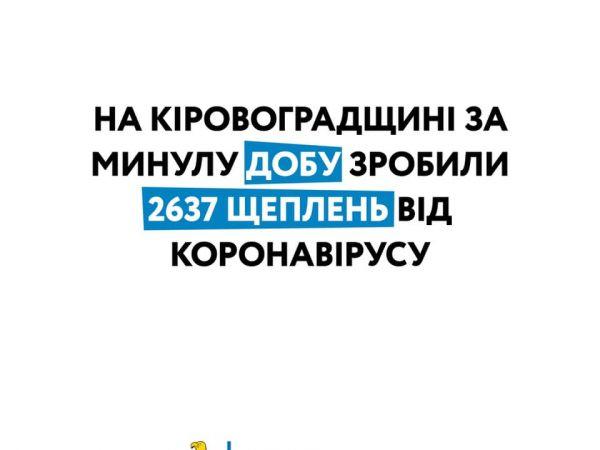 За добу на Кіровоградщині провакцинувалися 283 працівника освіти