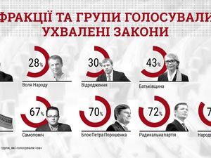 Народний фронт, Радикальна партія і БПП найчастіше голосують за прийняті закони