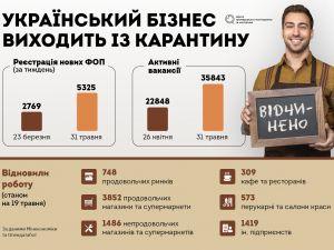 Маски і дистанція. Посткарантинний синдром українського бізнесу