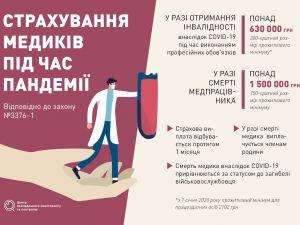 Як держава захищатиме лікарів, які борються з COVID-19