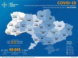 6 липня. У Кіровоградській області на COVID-19 хворіє 66 людей