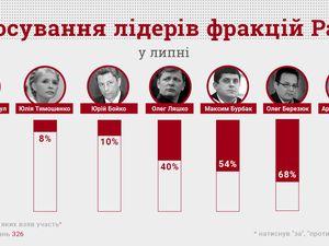 Три лідери фракцій майже не голосували в червні, - КВУ