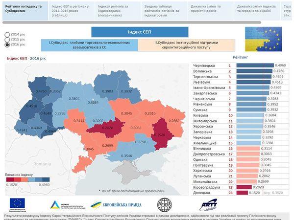 Кіровоградська область рухається вперед, але повільно