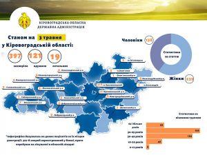3 травня: Кіровоградщина: Скільки хворих перебуває у важкому стані?