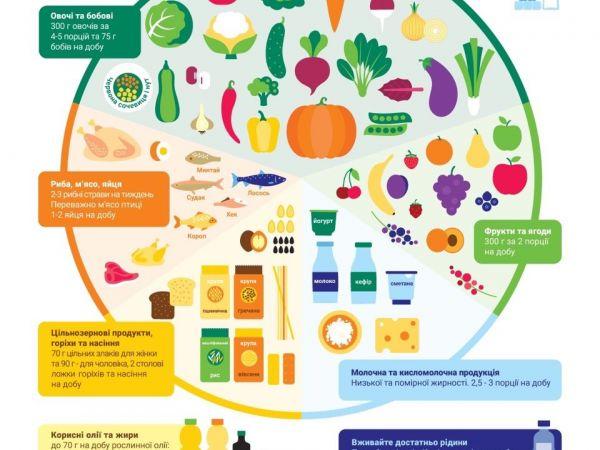 День здорового харчування - поради від експертів