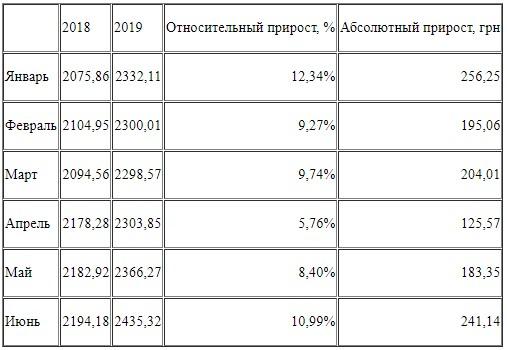 Средний размер кредита за первое полугодие 2018 и 2019 года, грн