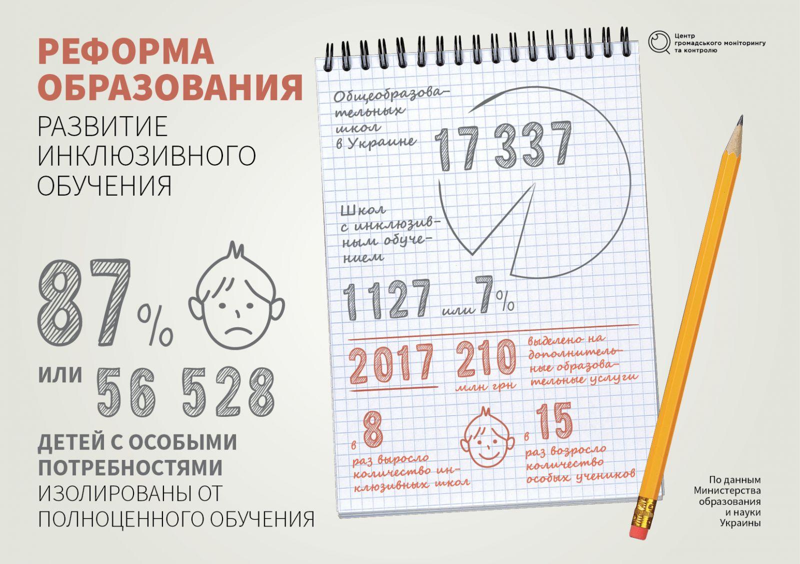 Закон обучения детей украины мультипликатор обучение украине